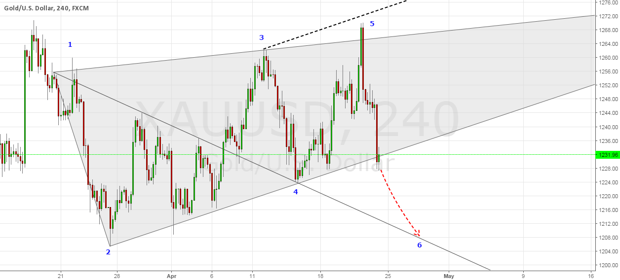 Gold  Bullish WW Pattern