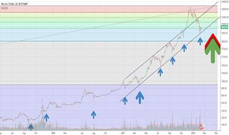 BTCUSD: If you believe!