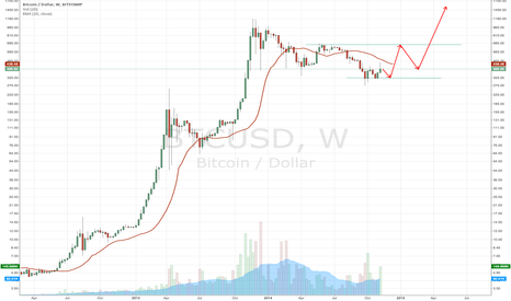 BTCUSD: Pulled some lines and arrows out of my ass.
