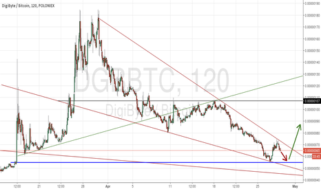 DGBBTC: LONG OPPORTUNITY DGB