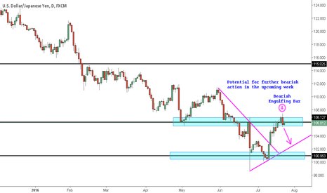 USDJPY: USD/JPY potential to SHORT