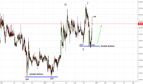JINDRILL: Jindal drill- Boom 152-198 -Bears were drilled