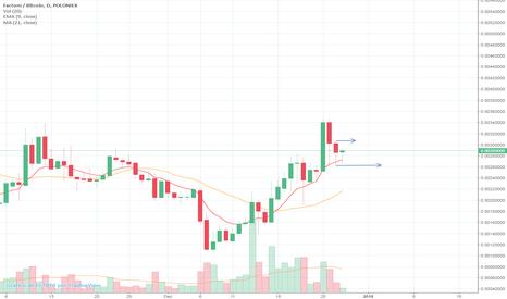 FCTBTC: FCTBTC (D) => Trade de alta pelo setup 9.3