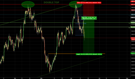 XAUUSD: Sold the .618 Pullback on a Double Top