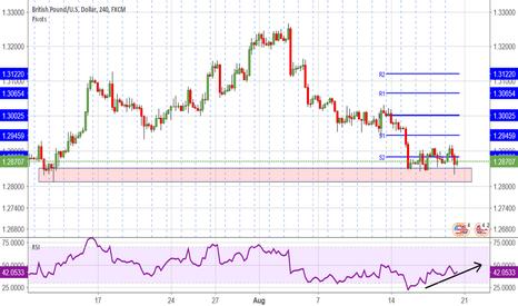 GBPUSD: GBP/USD -4 hour chart -long