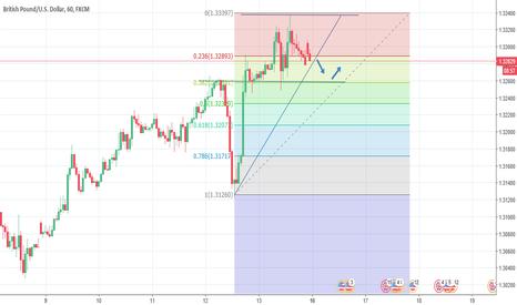 GBPUSD: GBP/USD 1HR Time frame