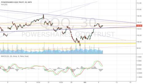 QQQ: Approaching downtrend line