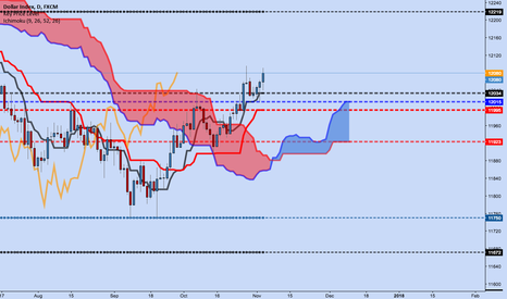 USDOLLAR: Index Trading: USDollar Is Still a Buy on the Daily Chart