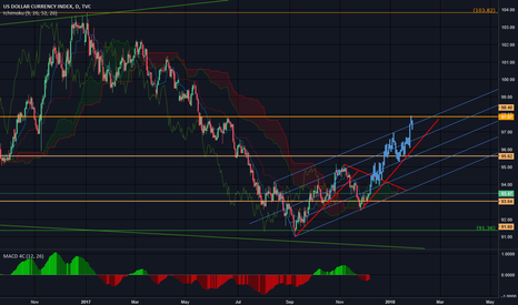 DXY: DXY Speculation