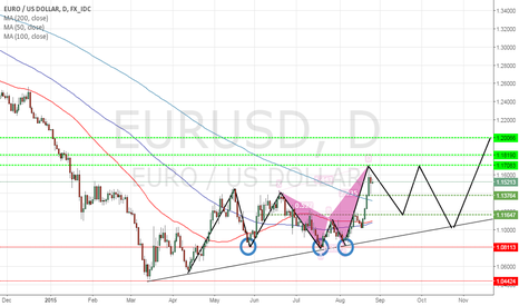 EURUSD: Early signs of a trend reversal?