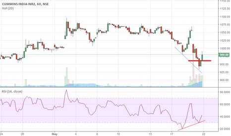 CUMMINSIND: Rsi Divergence in cummins india.. can long at 980 with sl 960