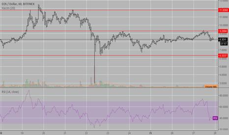 EOSUSD: EOS swinging buy if