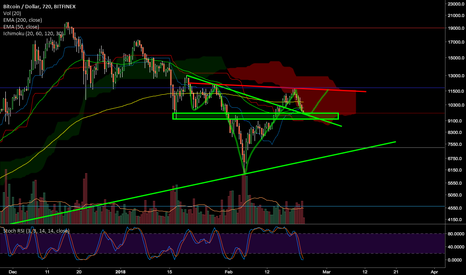 BTCUSD: Looks like a textbook Inverse Head and Shoulders