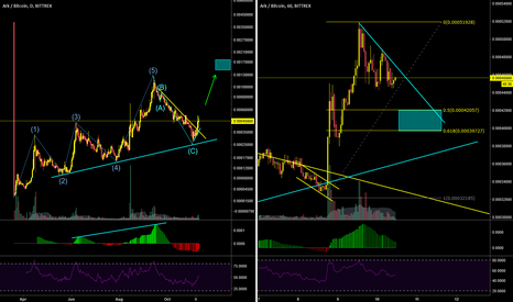 ARKBTC: $ARK bouncing from bottom, aiming for new ATH?