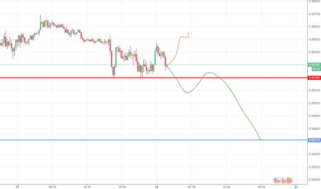 USDCHF: 美瑞现价可以做个超短的多单,止损是红线,破红线后反手做空,目标蓝线