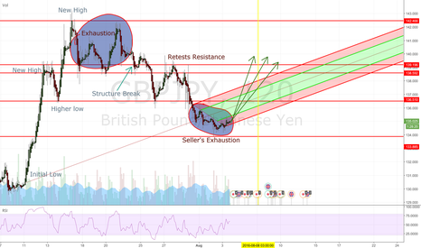 GBPJPY: Incoming Cable/Yen Rally