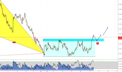 AUDNZD: Out of the Channel now. Is it going to continue?