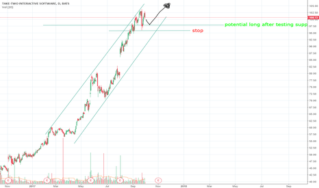TTWO: TTWO potential long opportunity