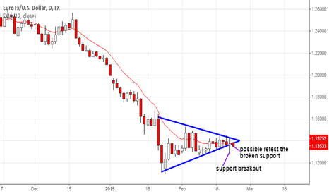 EURUSD: EUR/USD May Retest a Broken Triangle Support Line