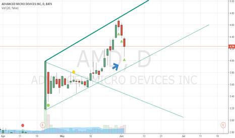 AMD: $4.20 smoke out with AMD