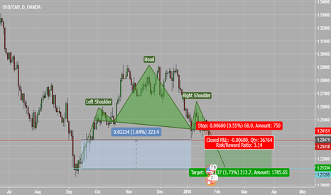 USDCAD: A clear home run (Pyramid trade setup)
