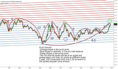 DXY: DXY weekly pivot channel and repeating internal trends