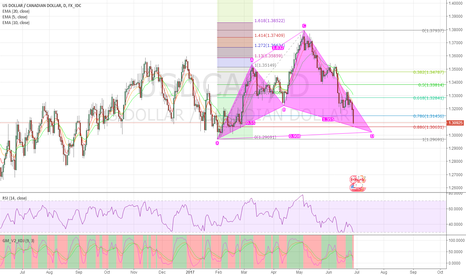 USDCAD: usdcad when will this cypher happen?
