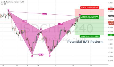 USDCHF: USDCHF 4H - Potential BAT Pattern