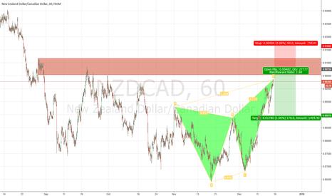 NZDCAD: NZD/CAD Bearish Harmonic Pattern