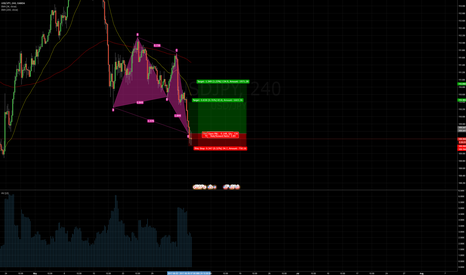 USDJPY: USDJPY Long Bullish Butterfly