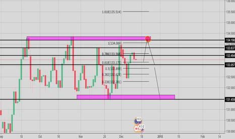 EURJPY: EURJPY - SELL - DAILY