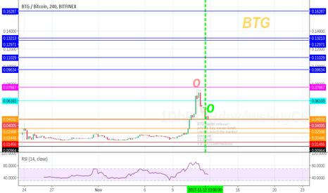 BTGBTC: BTG bitcoinGold unfolding - MIndMap - Timeline - notes