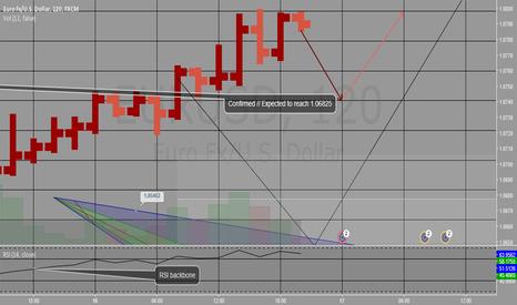 EURUSD:  Connors' Price Action Analysis // EURUSD Long