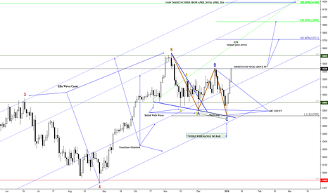 GER30: DAX DAYLY CLOSE UP AND EXPLANATION JAN, 8, 2018