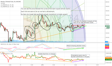 BTCCNY: BTC A Number of Reasons to Look Forward to Price Movement Today
