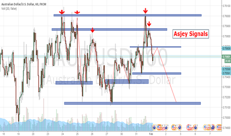 AUDUSD: this is most working method by today