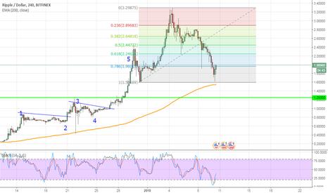 XRPUSD: Ripple/Dollar 4H Bitfinex