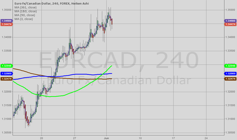 EURCAD: Continued Ganning into Tuesday 04/06/2013
