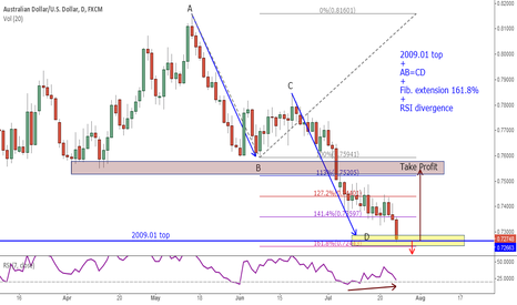 AUDUSD: AUD/USD counter trend trade