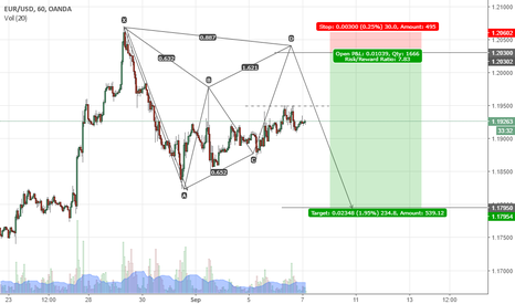EURUSD: Potential Bearish Gartley Pattern on EUR/USD