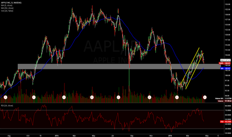 AAPL: I wouldn't touch this for a bounce until 103