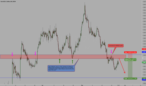 EURUSD: eurusd continues downtrend high reward to risk short opportunity