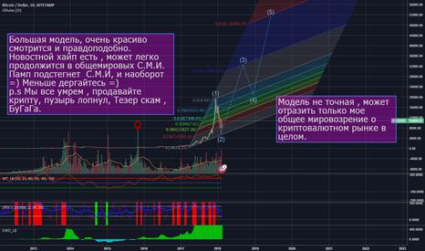 BTCUSD: Bitcoin 50к $ + Коррекция именно до 8к $ Обьемы на закуп в 2015