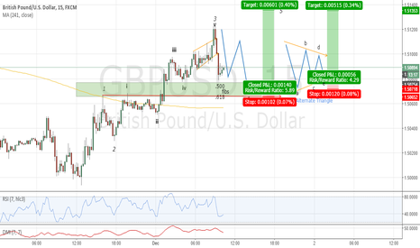 GBPUSD: 4th Wave Correction . . . ???