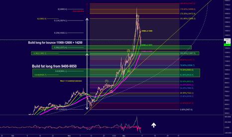 BTCUSD: Bitcoin, where to buy the bounce?