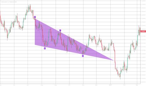 EURGBP: Bullish falling wedge