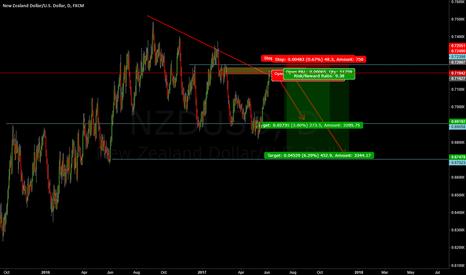 NZDUSD: Potential Shorting Opportunity for NZDUSD