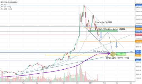 BTCUSD: $BTC.X D1 Technical Analysis
