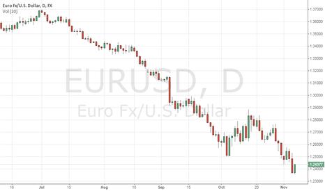 EURUSD: cool chart