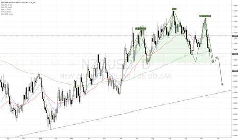 NZDUSD: NZD/USD approaching support